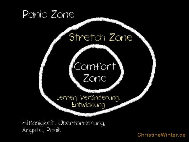 Komfortzone, Teil 2 - Schaubild 1 Das Modell mit drei Zonen